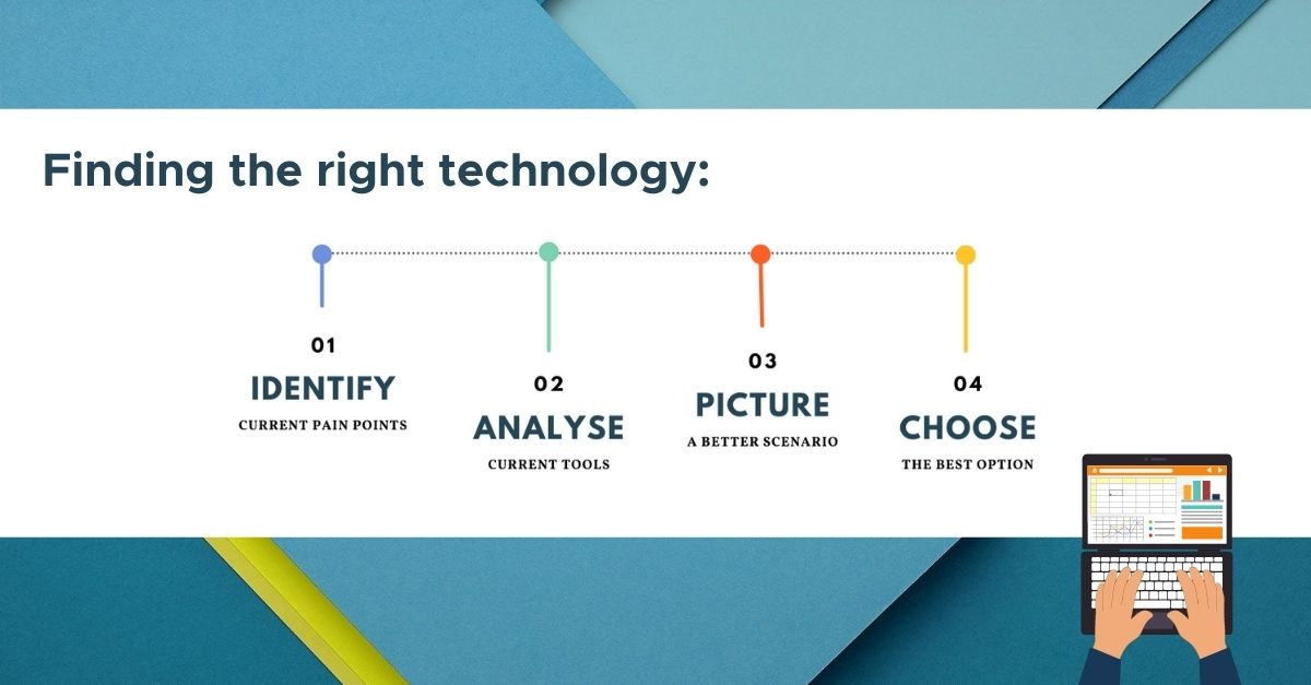 Finding the right technology in 4 steps
